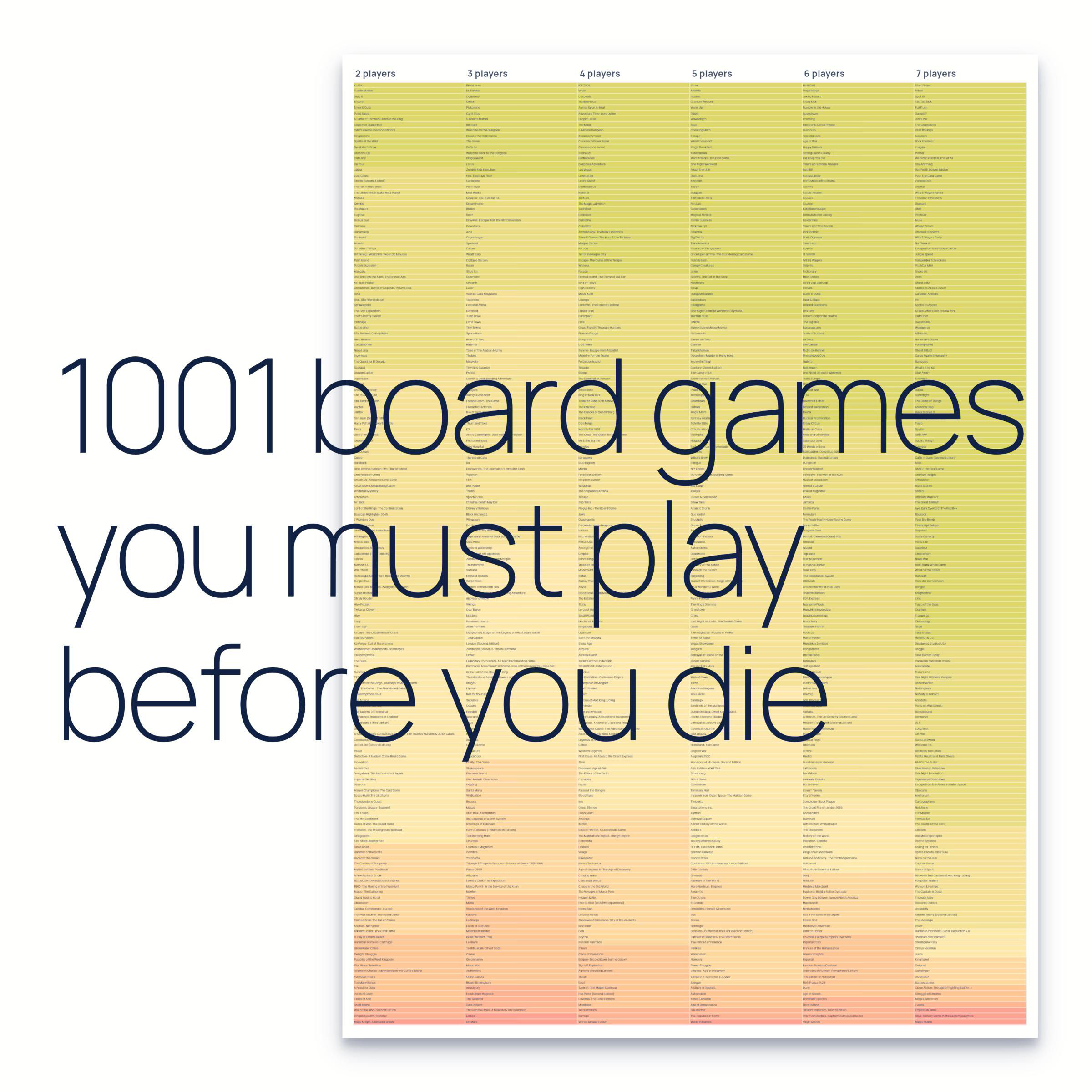Diagram of best board games, sorted by recommended player count and weight rating